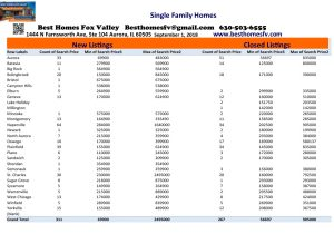 Market Update Fox Valley-September 1 2018