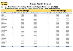 Market Update Fox Valley-December 29 2018