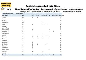 Best Homes Fox Valley-January 5 2019-Contracts Accepted this Week