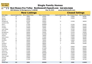 Fox Valley Market Update May 18 2019