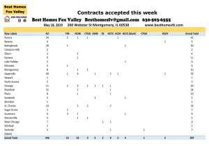 Fox Valley Market Update May 18 2019-Contracts accepted this week