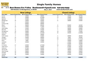 Fox Valley Market Update May 4 2019