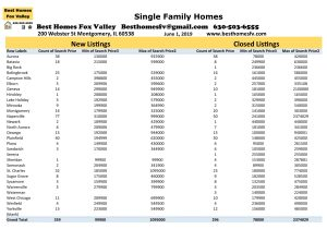 Fox Valley Market Update June 1 2019