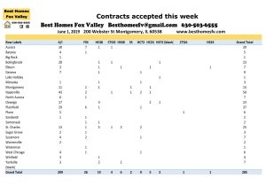 Fox Valley Market Update June 1 2019-Contracts accepted this week