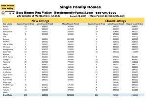 Fox Valley Market Update August 24 2019