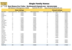 Fox Valley Market Update September 28 2019