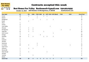 10 12 19-Market Update Fox Valley-Contracts Accepted this week