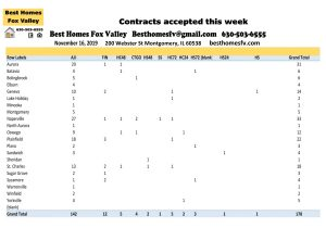 11 16 19 Market Update Fox Valley-Contracts accepted this week