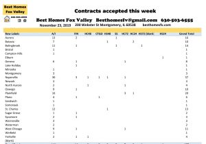 11 23 19 Market Update Fox Valley-Contracts accepted this week