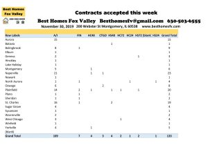 11 30 19 Market Update Fox Valley-Contracts accepted this week