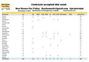 11 9 19 Market Update Fox Valley-Contracts accepted this week