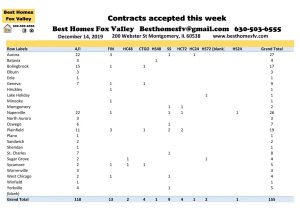 12 14 19 Market Update Fox Valley-Contracts accepted this week