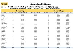 12 21 19 Market Update Fox Valley