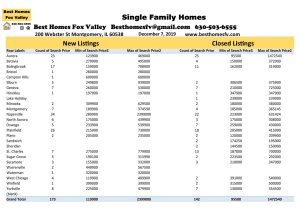 12 7 19 Market Update Fox Valley