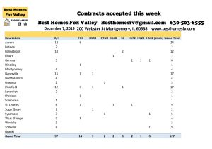 12 7 19 Market Update Fox Valley-Contracts accepted this week