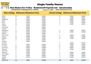Fox Valley Market Update 1-11-2020