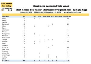 Fox Valley Market Update 1-11-2020-Contracts accepted this week