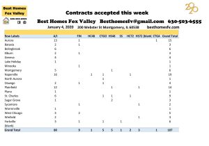Market Update Fox Valley 1-4-2020-Contracts accepted this week