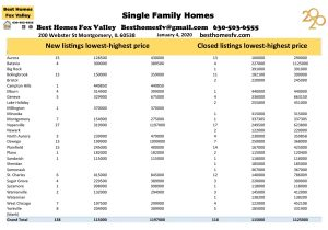 Market update Fox Valley 1-4-2020