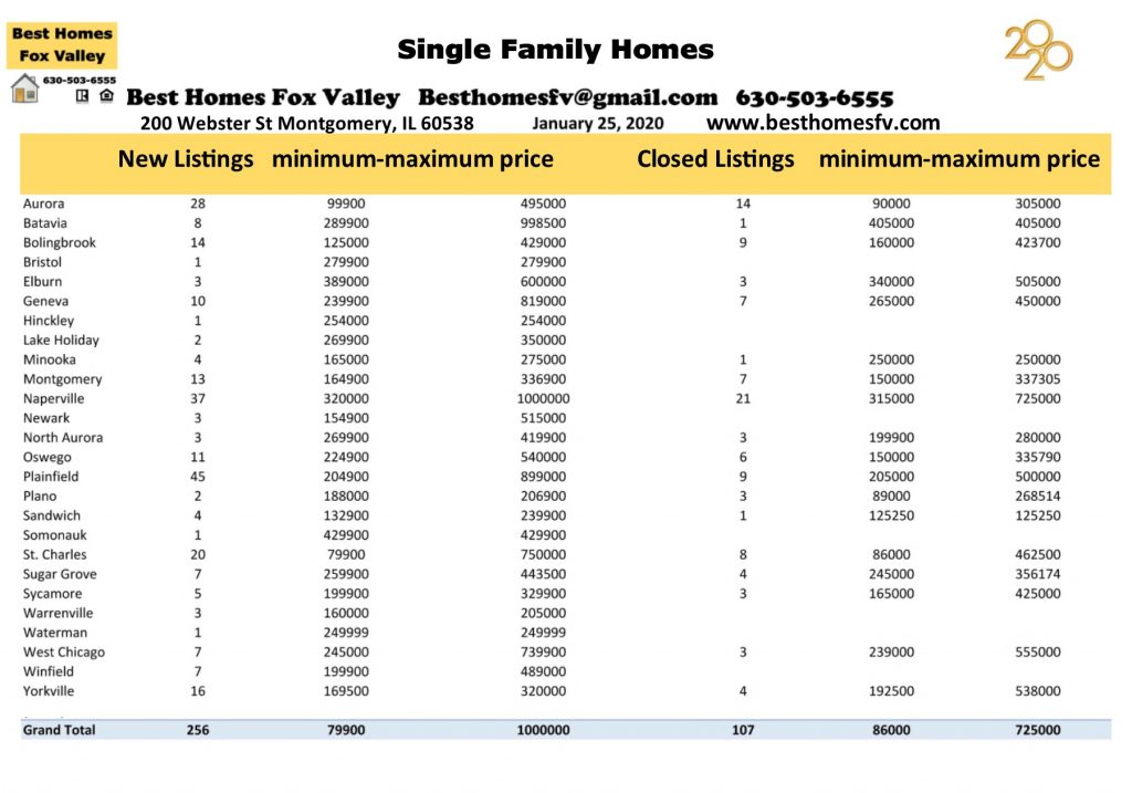 Market update Fox Valley January 25 2020