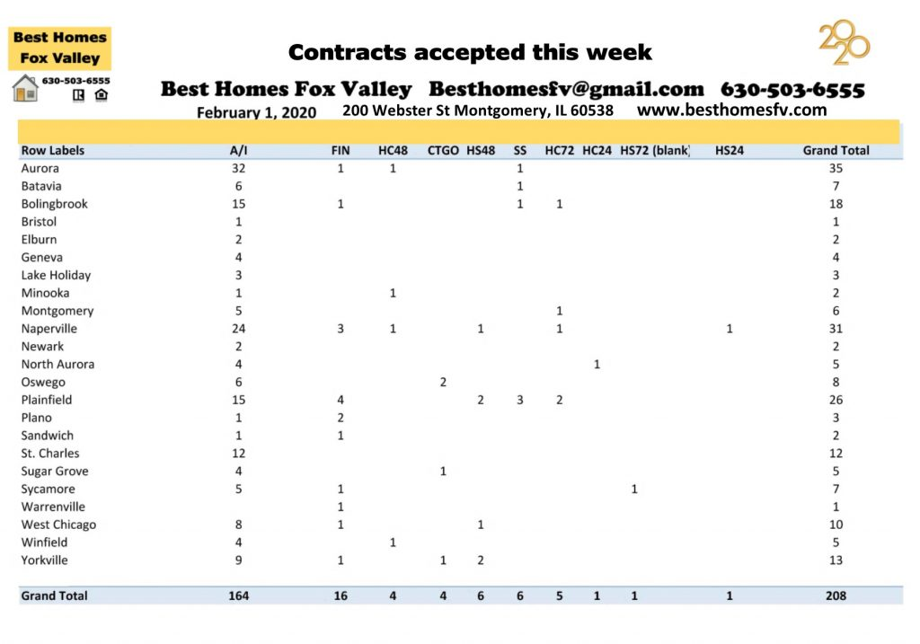 Market update Fox Valley February 1 2020-Contracts accepted this week