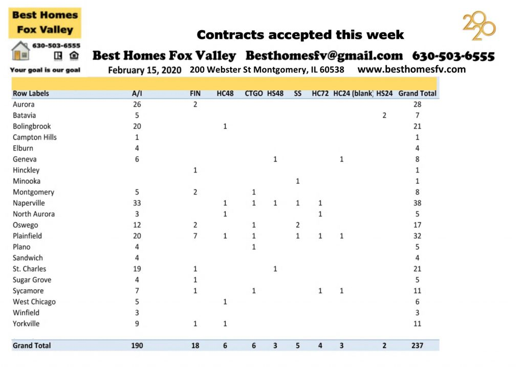 Market update Fox Valley-February 15 2020-Contracts accepted this week