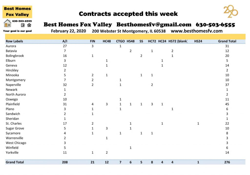 Market update Fox Valley-February 22 2020-Contracts accepted this week