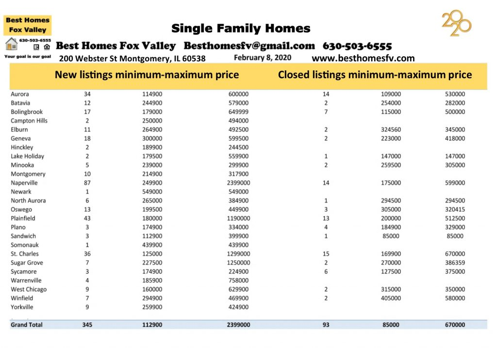 Market update Fox Valley February 8 2020