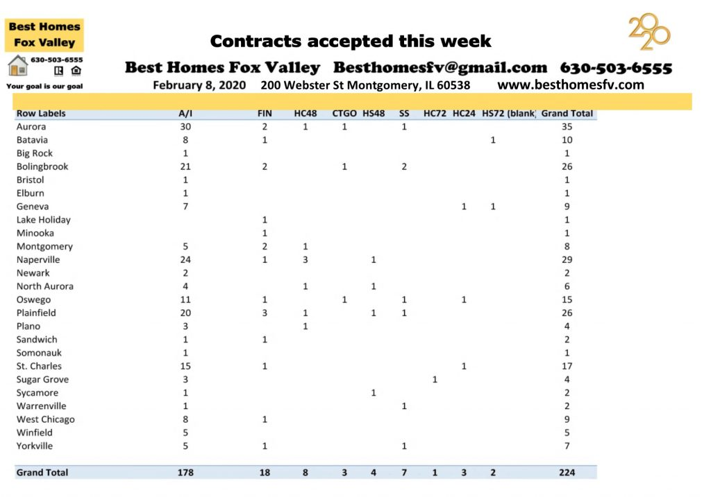 Market update Fox Valley February 8 2020-Contracts accepted this week