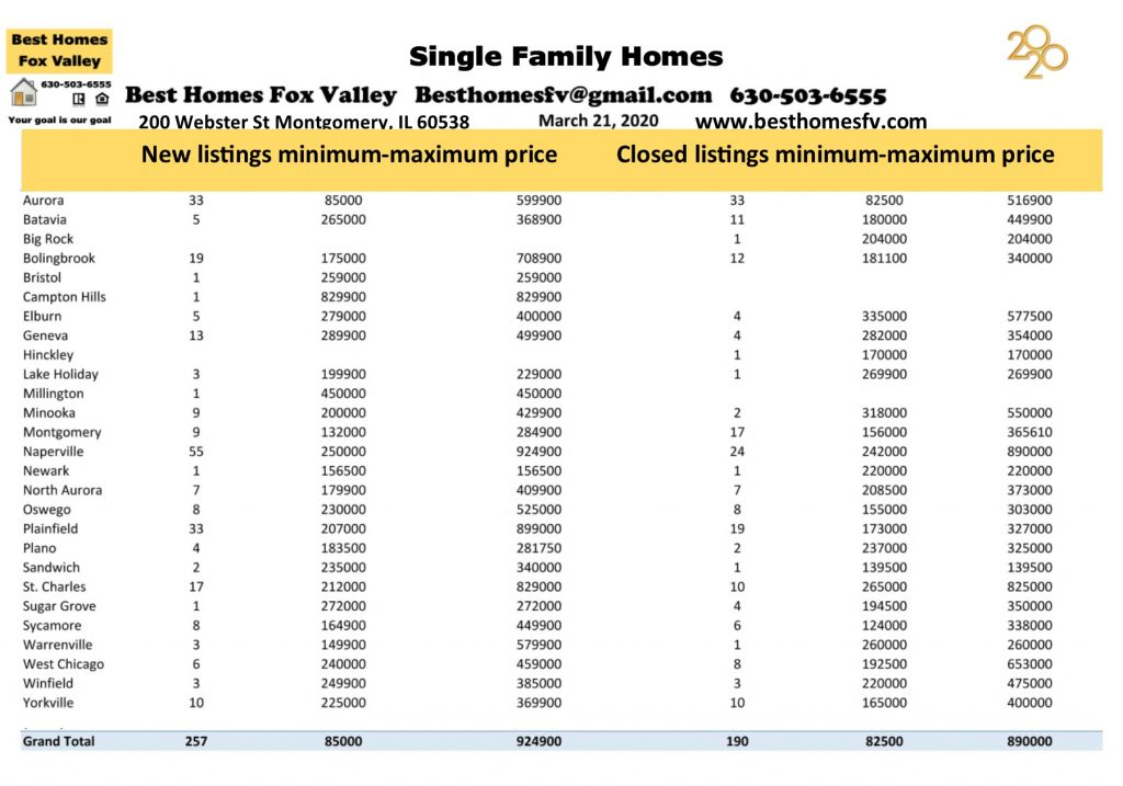Market update Fox Valley March 21 2020
