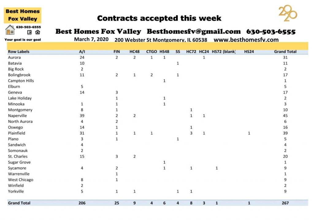Market update Fox Valley-March 7 2020-Contracts accepted this week