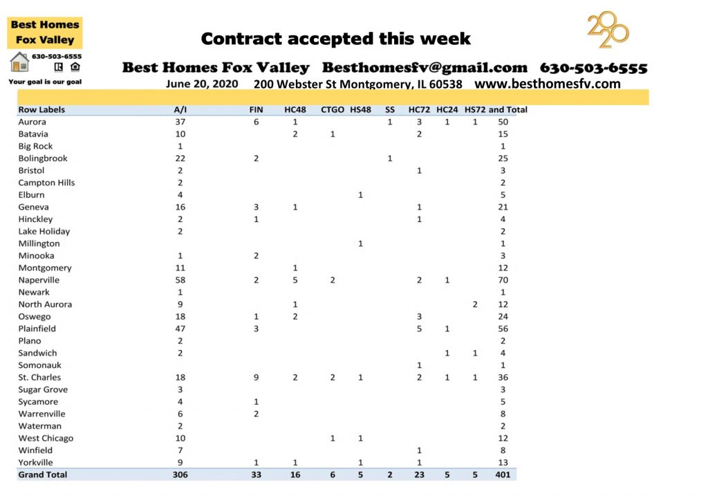 Market update Fox Valley week 25-Contracts accepted this week