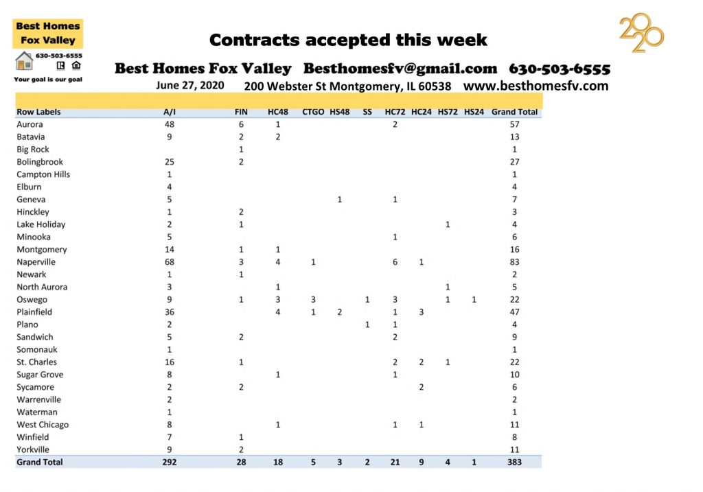 Market update Fox Valley week 26-Contracts accepted this week