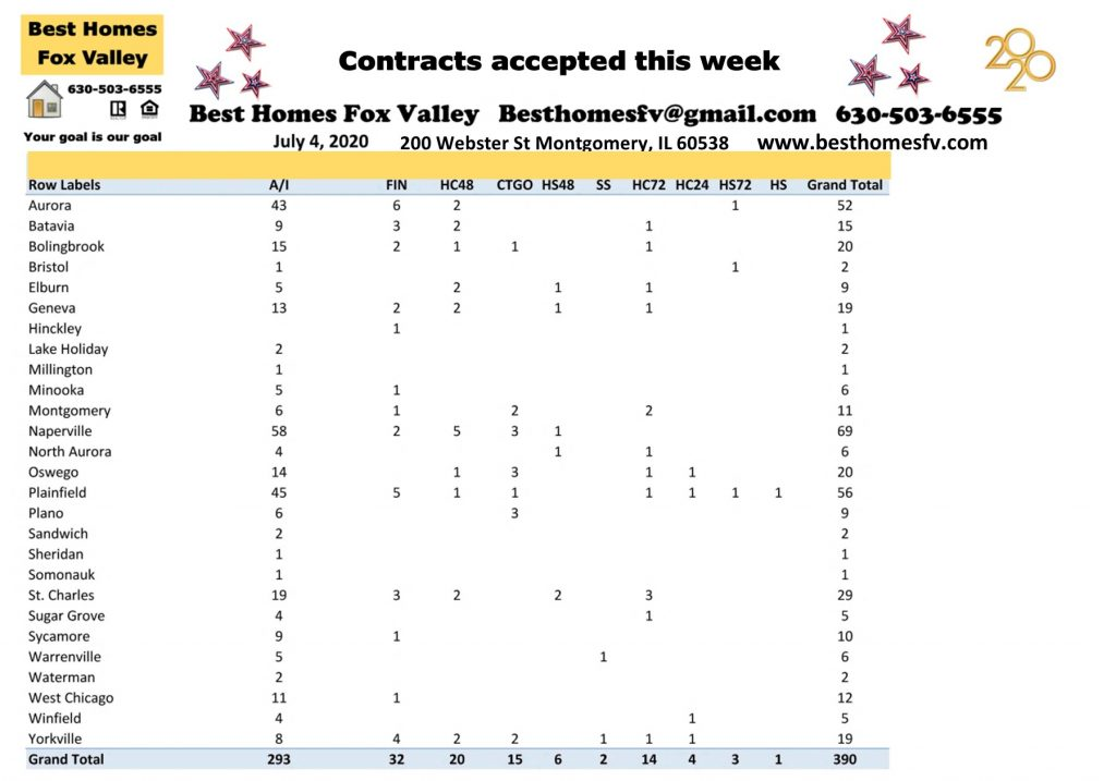 Market update Fox Valley week 27-Contracts accepted this week