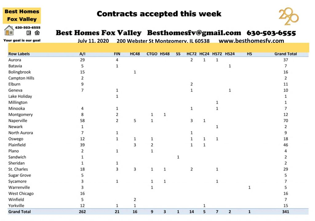 Market update Fox Valley week 28-Contracts accepted this week