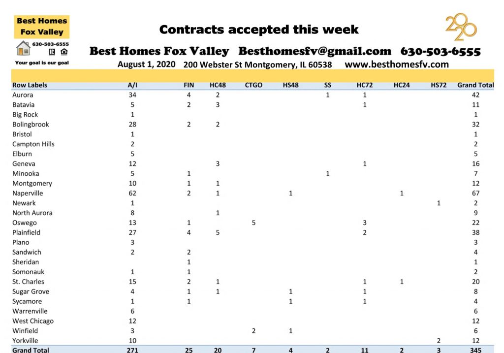 Market update Fox Valley week 31-Contracts accepted this week