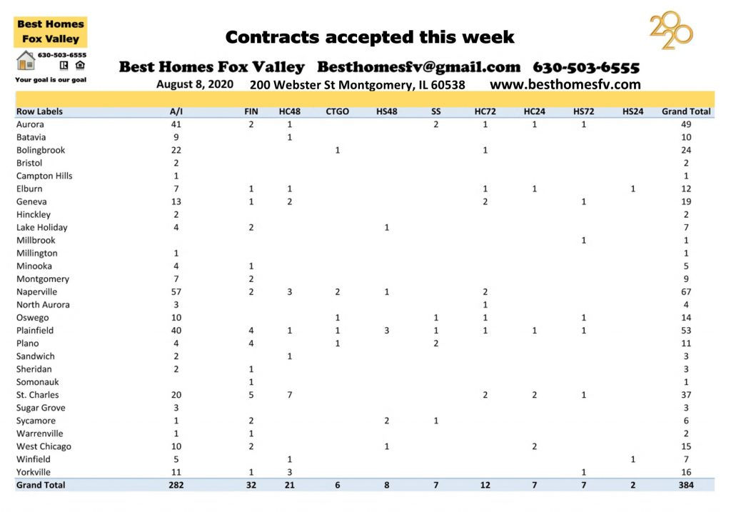 Market update Fox Valley week 32-Contracts accepted this week