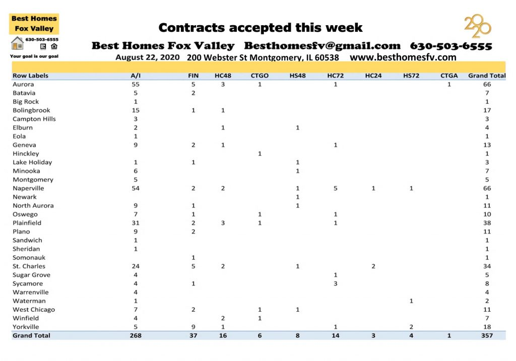 Market update Fox Valley week 34-Contracts accepted this week