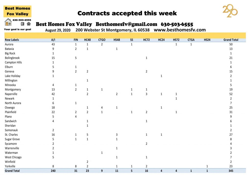 Market update Fox Valley week 35-Contracts accepted this week