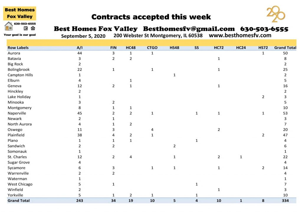 Market update Fox Valley week 36-Contracts accepted this week