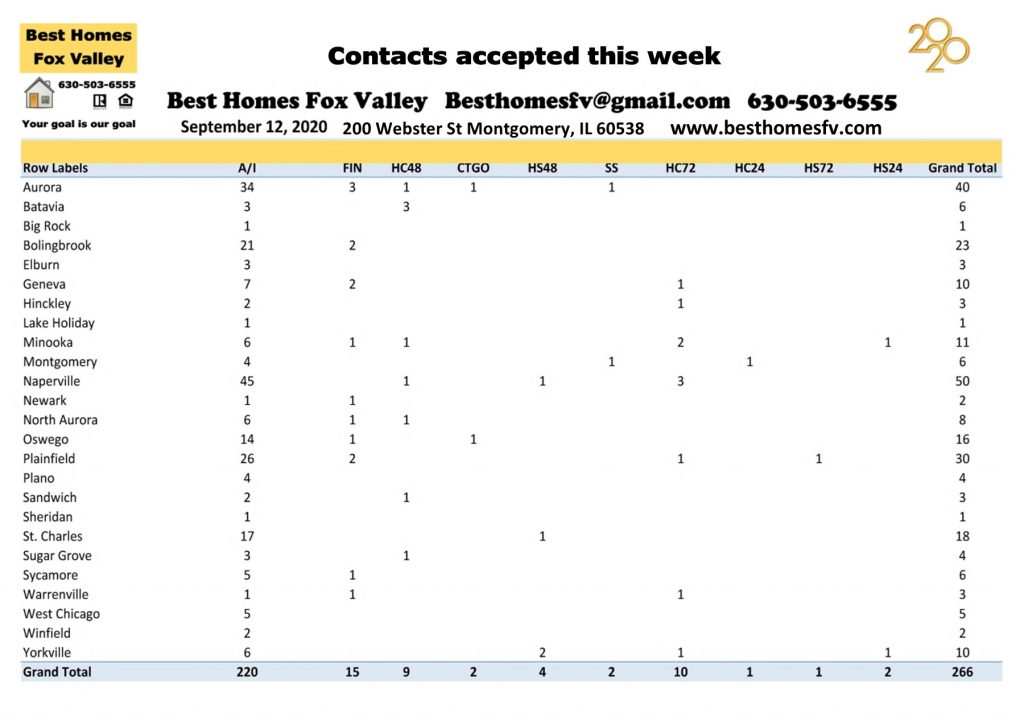 Market update Fox Valley week 37-Contracts accepted this week