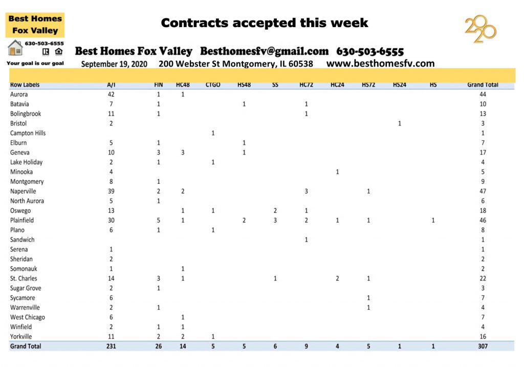 Market update Fox Valley week 38-Contracts accepted this week