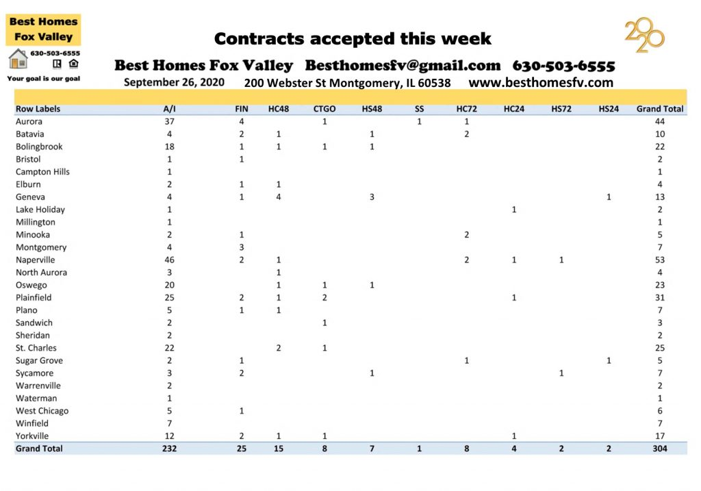 Market update Fox Valley week 39-Contracts accepted this week