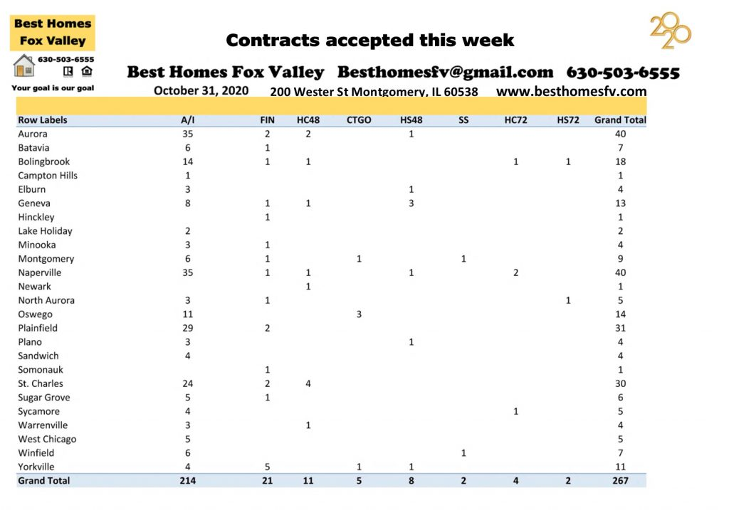 Market update Fox Valley week 44-Contracts accepted this week