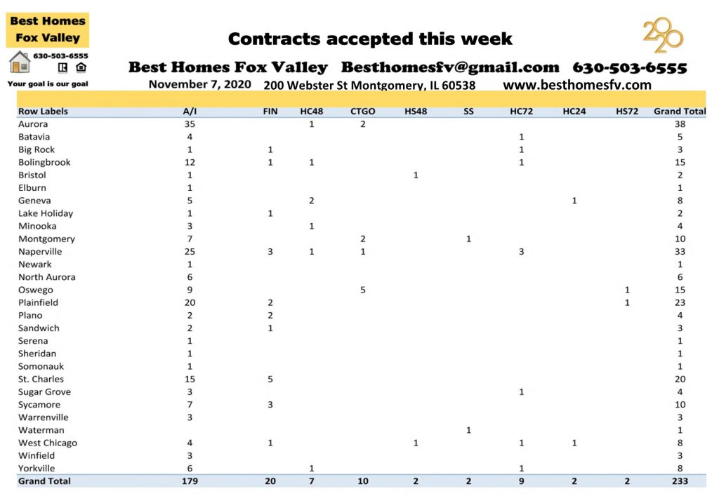 Market update Fox Valley week 45-Contracts accepted this week