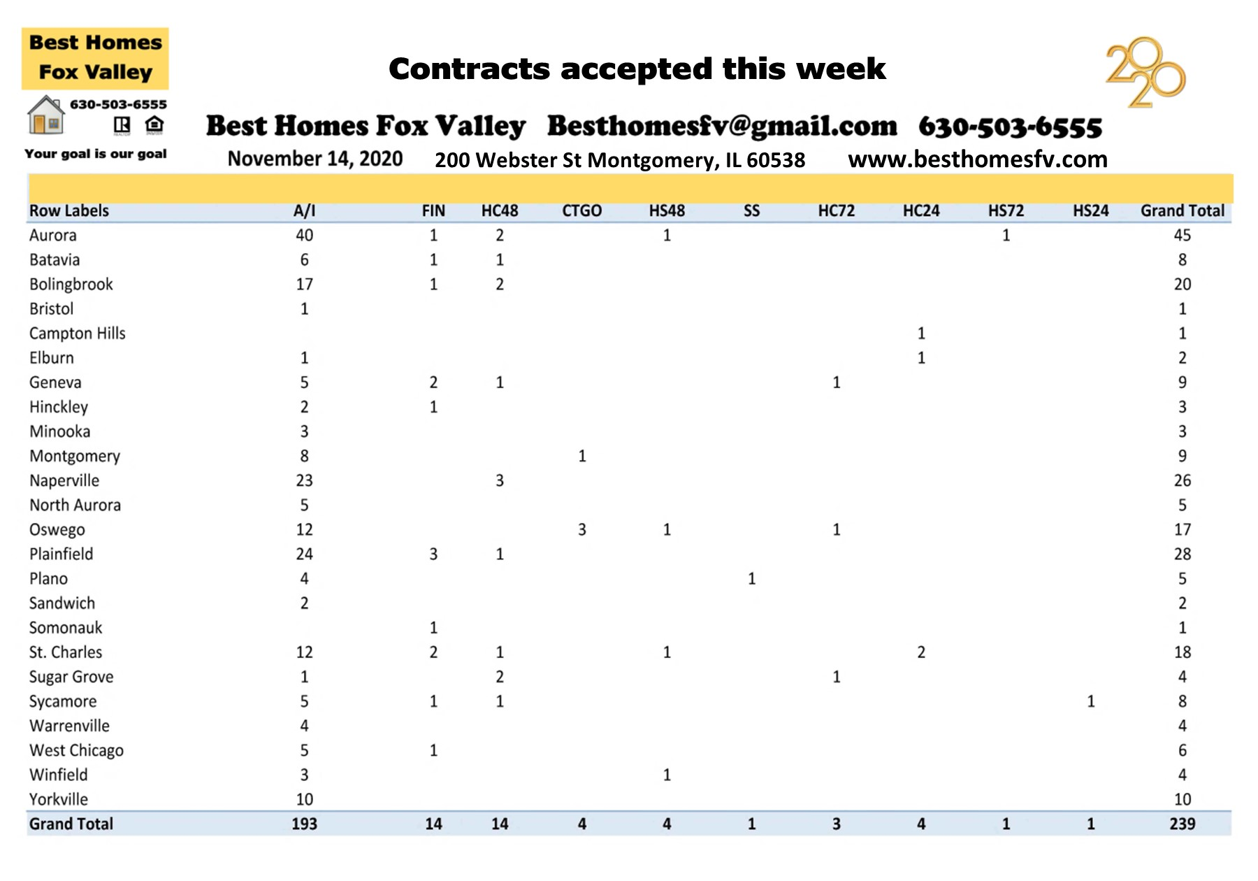 Market update Fox Valley week 46-Contracts accepted this week