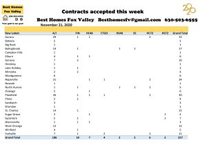 Market update Fox Valley week 47-Contracts accepted this week