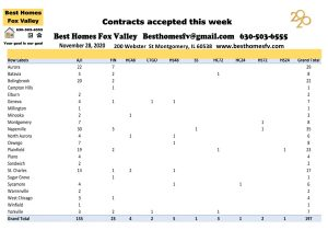 Market update Fox Vallley week 48-Contracts accepted this week