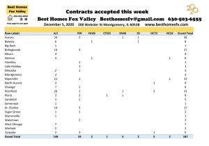 Market update Fox Valley week 49-Contracts accepted this week