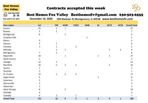 Market update Fox Valley week 51-Contracts accepted this week